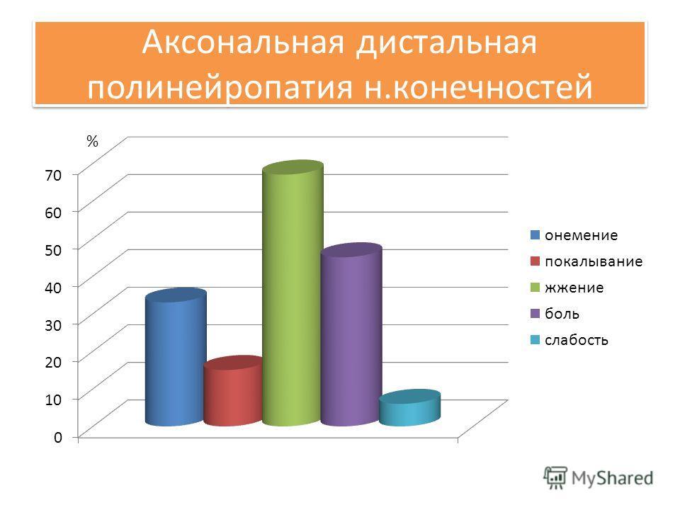 Аксональная дистальная полинейропатия н.конечностей %