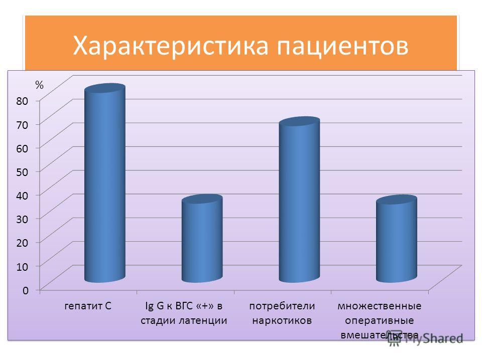 Характеристика пациентов %