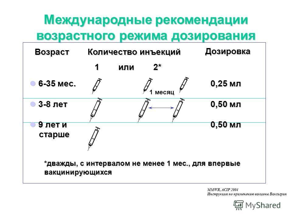 Международные рекомендации возрастного режима дозирования MMWR, ACIP 2004 Инструкция по применению вакцины Ваксигрип *дважды, с интервалом не менее 1 мес., для впервые вакцинирующихся Возраст Возраст 6-35 мес. 6-35 мес. 3-8 лет 3-8 лет 9 лет и 9 лет