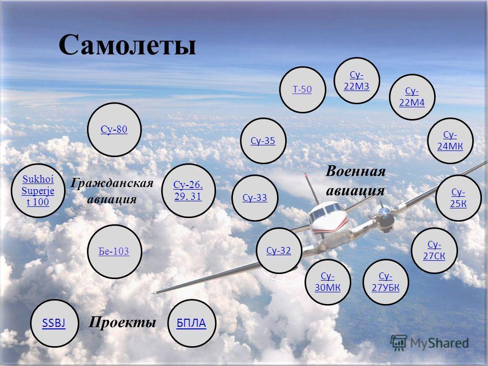Су-80 Су-26, 29, 31 Бе-103 Sukhoi Superje t 100 Су- 22М3 Су- 22М4 Су- 24МК Су- 25К Су- 27СК Су- 27УБК Су- 30МК Су-32Су-33Су-35Т-50 Военная авиация Гражданская авиация Проекты SSBJБПЛА Самолеты
