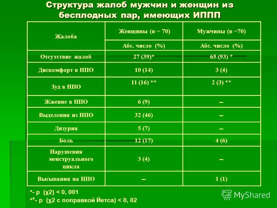 Структура жалоб мужчин и женщин из бесплодных пар, имеющих ИППП Жалоба Женщины (n = 70)Мужчины (n =70) Абс. число (%) Отсутствие жалоб 27 (39)*65 (93) * Дискомфорт в НПО10 (14)3 (4) Зуд в НПО 11 (16) **2 (3) ** Жжение в НПО6 (9) Выделения из НПО32 (4