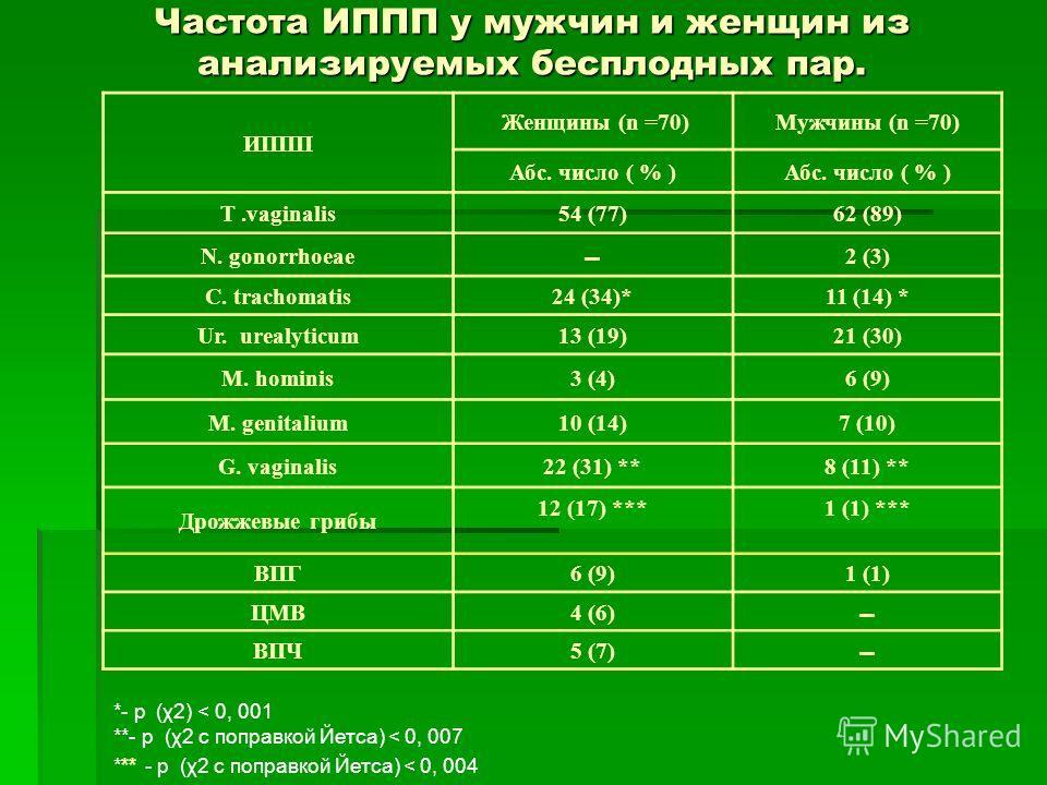 Частота ИППП у мужчин и женщин из анализируемых бесплодных пар. ИППП Женщины (n =70)Мужчины (n =70) Абс. число ( % ) T.vaginalis54 (77)62 (89) N. gonorrhoeae 2 (3) C. trachomatis24 (34)*11 (14) * Ur. urealyticum13 (19)21 (30) M. hominis3 (4)6 (9) M.
