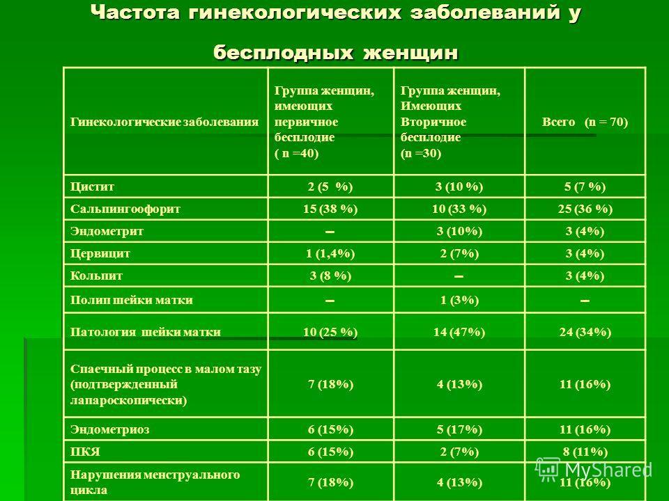 Частота гинекологических заболеваний у бесплодных женщин Гинекологические заболевания Группа женщин, имеющих первичное бесплодие ( n =40) Группа женщин, Имеющих Вторичное бесплодие (n =30) Всего (n = 70) Цистит 2 (5 %)3 (10 %)5 (7 %) Сальпингоофорит