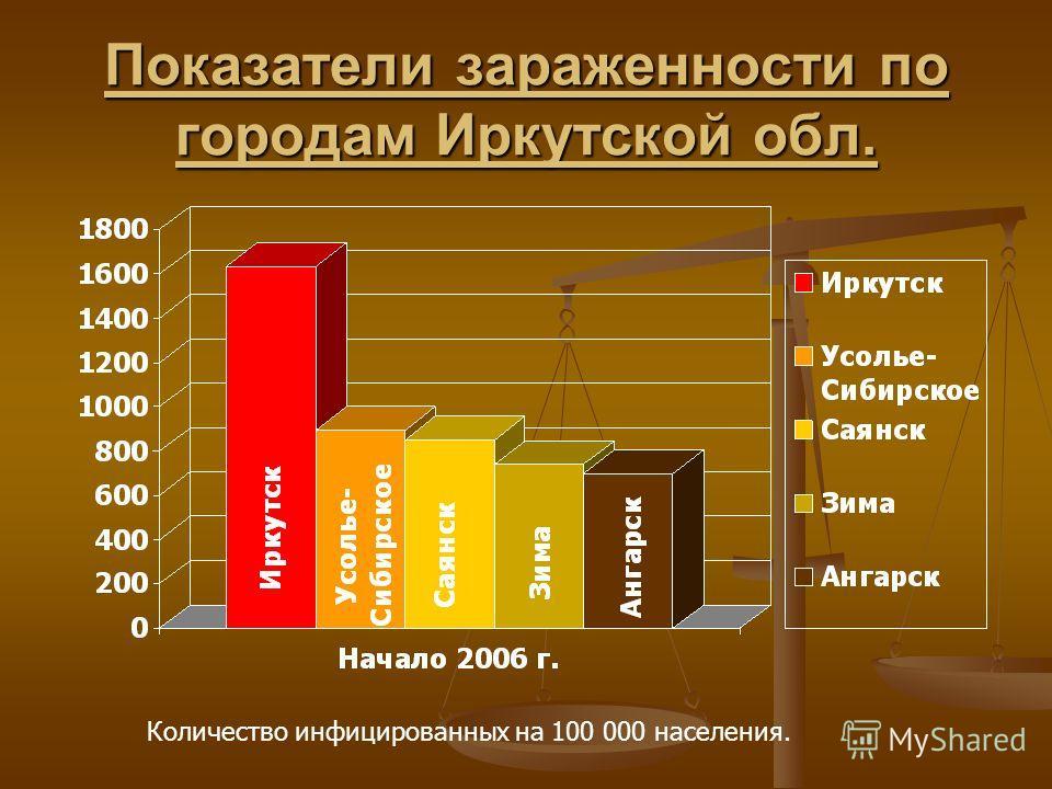 Показатели зараженности по городам Иркутской обл. Количество инфицированных на 100 000 населения.
