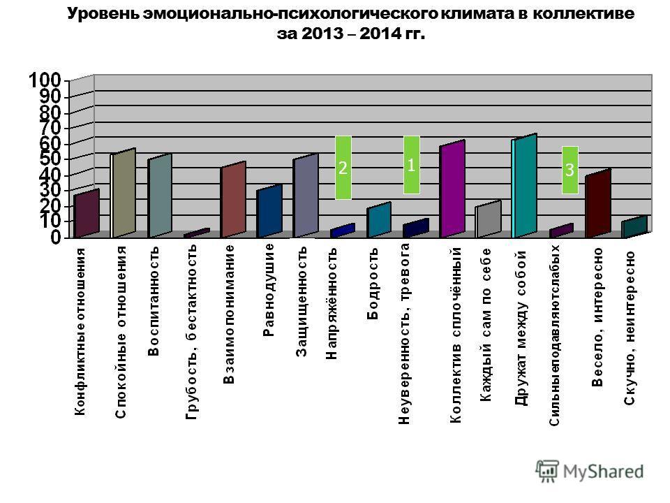 Уровень эмоционально-психологического климата в коллективе за 2013 – 2014 гг. 1 2 3