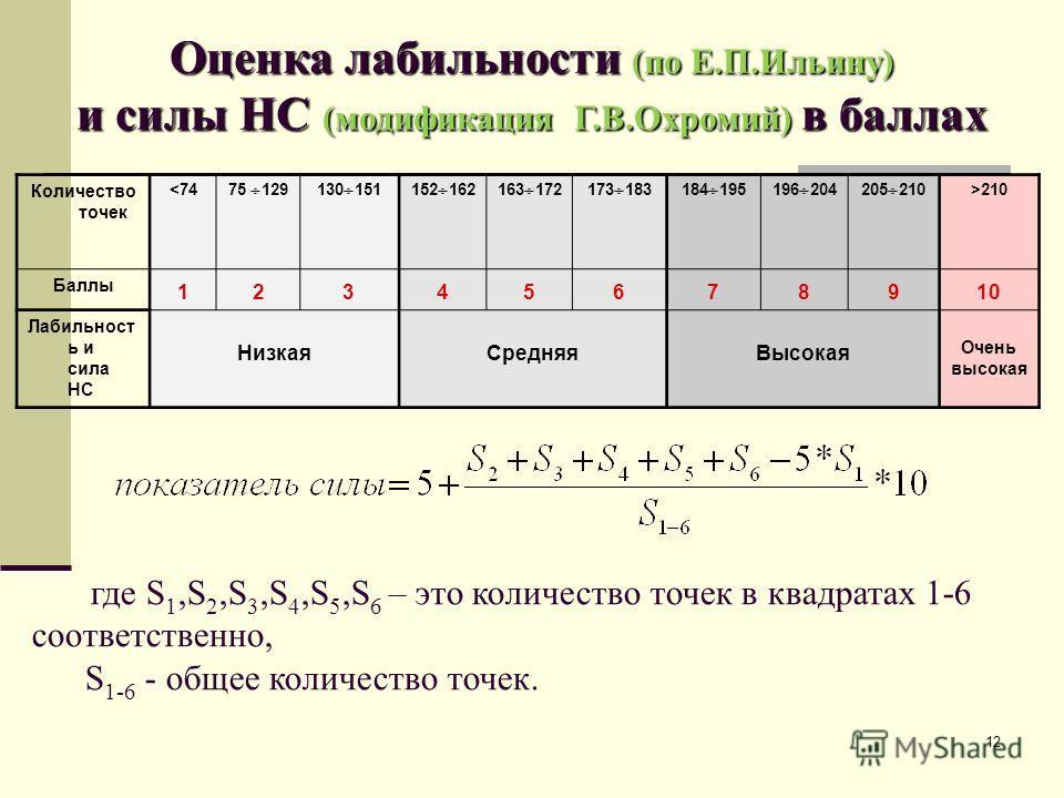 12 Оценка лабильности (по Е.П.Ильину) и силы НС (модификация Г.В.Охромий) в баллах Количество точек 210 Баллы 12345678910 Лабильност ь и сила НС Низкая СредняяВысокая Очень высокая где S 1,S 2,S 3,S 4,S 5,S 6 – это количество точек в квадратах 1-6 со