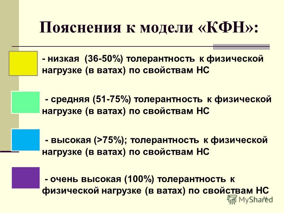 Пояснения к модели «КФН»: - низкая (36-50%) толерантность к физической нагрузке (в ватах) по свойствам НС - средняя (51-75%) толерантность к физической нагрузке (в ватах) по свойствам НС - высокая (>75%); толерантность к физической нагрузке (в ватах)