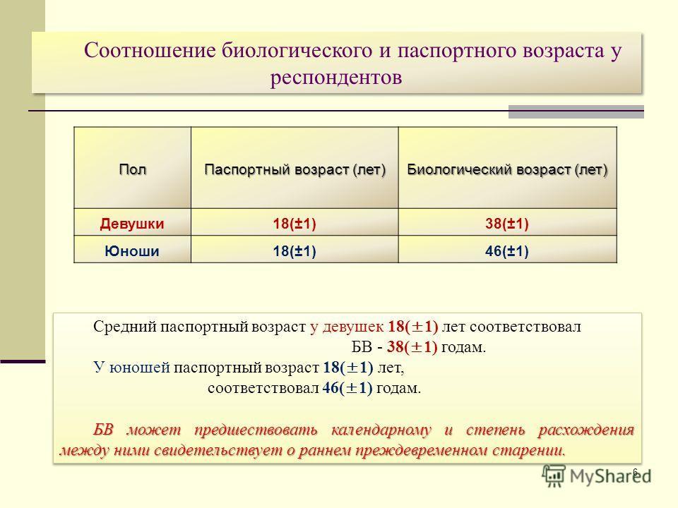 6 Средний паспортный возраст у девушек 18(±1) лет соответствовал БВ - 38(±1) годам. У юношей паспортный возраст 18(±1) лет, соответствовал 46(±1) годам. БВ может предшествовать календарному и степень расхождения между ними свидетельствует о раннем пр