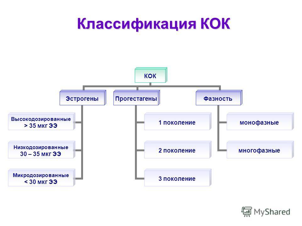 Классификация КОК КОК Эстрогены Высокодозированные > 35 мкг ЭЭ Низкодозированные 30 – 35 мкг ЭЭ Микродозированные < 30 мкг ЭЭ Прогестагены 1 поколение 2 поколение 3 поколение Фазность монофазные многофазные