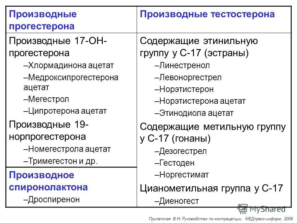 Производные прогестерона Производные тестостерона Производные 17-ОН- прогестерона –Хлормадинона ацетат –Медроксипрогестерона ацетат –Мегестрол –Ципротерона ацетат Производные 19- нор прогестерона –Номегестрола ацетат –Тримегестон и др. Содержащие эти