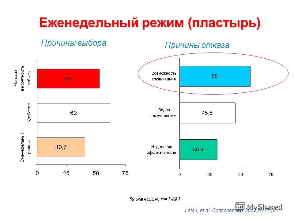 Еженедельный режим (пластырь) % женщин, n=1491 Причины выбора Причины отказа Lete I, et al, Contraception. 2007;76:77-83.