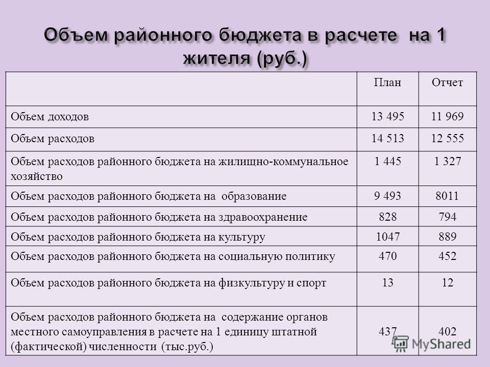 План Отчет Объем доходов 13 49511 969 Объем расходов 14 51312 555 Объем расходов районного бюджета на жилищно - коммунальное хозяйство 1 4451 327 Объем расходов районного бюджета на образование 9 4938011 Объем расходов районного бюджета на здравоохра