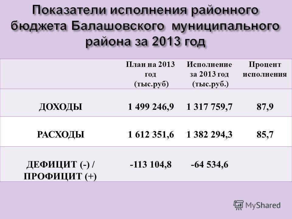 План на 2013 год ( тыс. руб ) Исполнение за 2013 год ( тыс. руб.) Процент исполнения ДОХОДЫ 1 499 246,91 317 759,787,9 РАСХОДЫ 1 612 351,61 382 294,385,7 ДЕФИЦИТ (-) / ПРОФИЦИТ (+) -113 104,8-64 534,6
