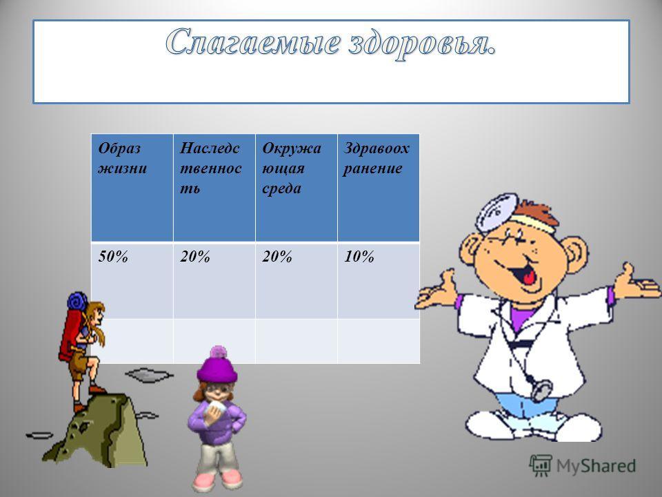 Образ жизни Наследс твеннос ть Окружа ющая среда Здравоох ранение 50%20% 10%