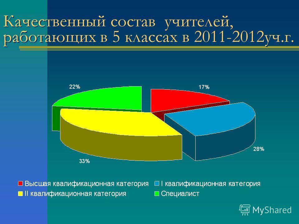 Качественный состав учителей, работающих в 5 классах в 2011-2012 уч.г.