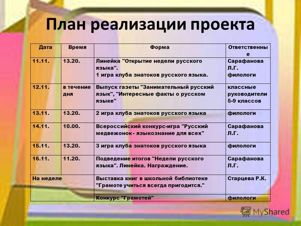 План реализации проекта Дата ВремяФорма Ответственны е 11.11.13.20. Линейка