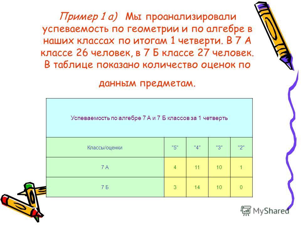 Пример 1 а) Мы проанализировали успеваемость по геометрии и по алгебре в наших классах по итогам 1 четверти. В 7 А классе 26 человек, в 7 Б классе 27 человек. В таблице показано количество оценок по данным предметам. Успеваемость по алгебре 7 А и 7 Б