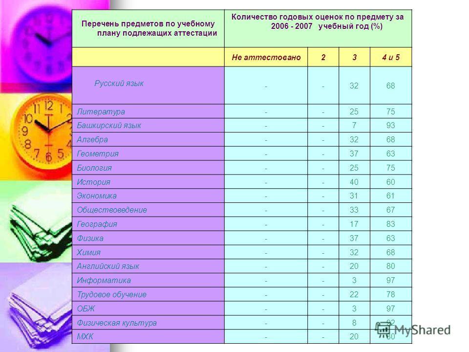 Перечень предметов по учебному плану подлежащих аттестации Количество годовых оценок по предмету за 2006 - 2007 учебный год (%) Не аттестовано 234 и 5 Русский язык --3268 Литература--2575 Башкирский язык--793 Алгебра--3268 Геометрия--3763 Биология--2