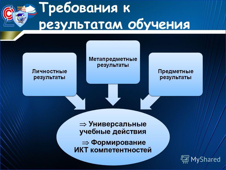 Требования к результатам обучения Универсальные учебные действия Формирование ИКТ компетентностей Личностные результаты Метапредметные результаты Предметные результаты