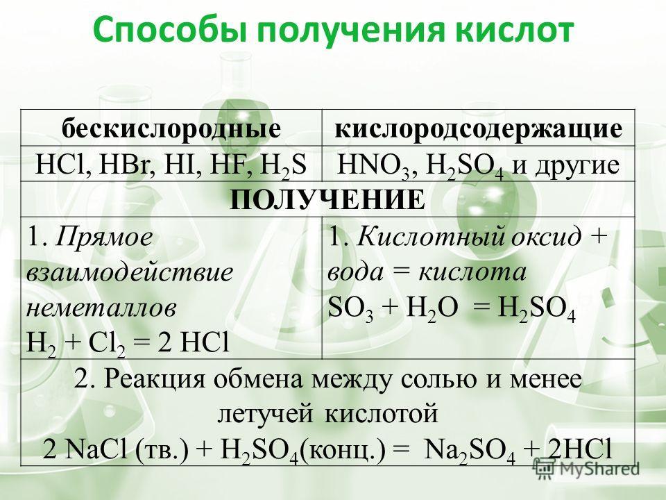 Способы получения кислот бескислородные кислородсодержащие HCl, HBr, HI, HF, H 2 SHNO 3, H 2 SO 4 и другие ПОЛУЧЕНИЕ 1. Прямое взаимодействие неметаллов H 2 + Cl 2 = 2 HCl 1. Кислотный оксид + вода = кислота SO 3 + H 2 O = H 2 SO 4 2. Реакция обмена
