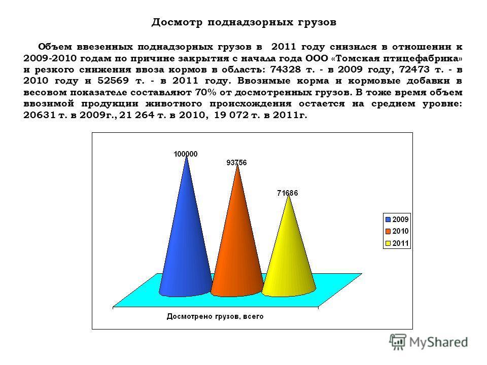 Объем ввезенных поднадзорных грузов в 2011 году снизился в отношении к 2009-2010 годам по причине закрытия с начала года ООО «Томская птицефабрика» и резкого снижения ввоза кормов в область: 74328 т. - в 2009 году, 72473 т. - в 2010 году и 52569 т. -