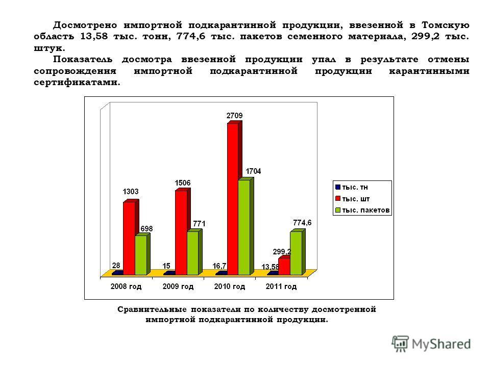 Досмотрено импортной подкарантинной продукции, ввезенной в Томскую область 13,58 тыс. тонн, 774,6 тыс. пакетов семенного материала, 299,2 тыс. штук. Показатель досмотра ввезенной продукции упал в результате отмены сопровождения импортной подкарантинн