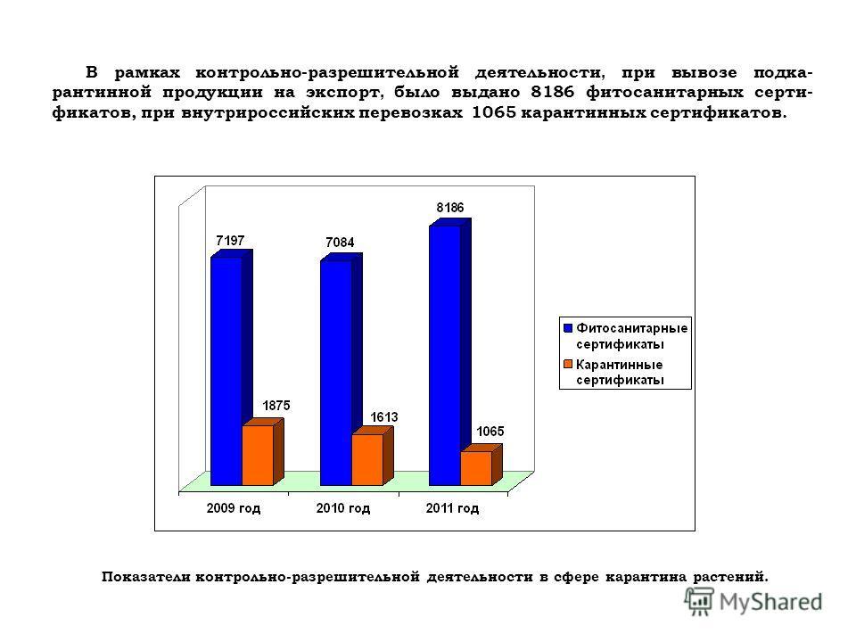 В рамках контрольно-разрешительной деятельности, при вывозе подка- рантинной продукции на экспорт, было выдано 8186 фитосанитарных серти- фикатов, при внутрироссийских перевозках 1065 карантинных сертификатов. Показатели контрольно-разрешительной дея