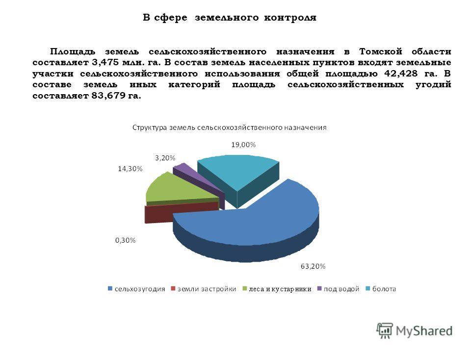 В сфере земельного контроля Площадь земель сельскохозяйственного назначения в Томской области составляет 3,475 млн. га. В состав земель населенных пунктов входят земельные участки сельскохозяйственного использования общей площадью 42,428 га. В состав