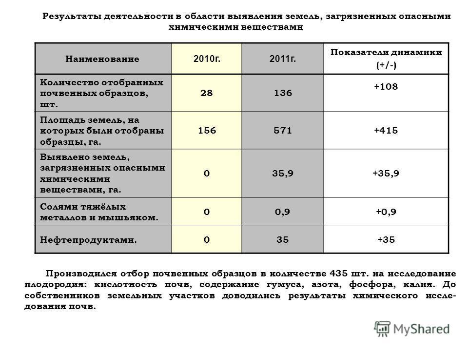Результаты деятельности в области выявления земель, загрязненных опасными химическими веществами Наименование 2010 г.2011 г. Показатели динамики (+/-) Количество отобранных почвенных образцов, шт. 28136 +108 Площадь земель, на которых были отобраны о