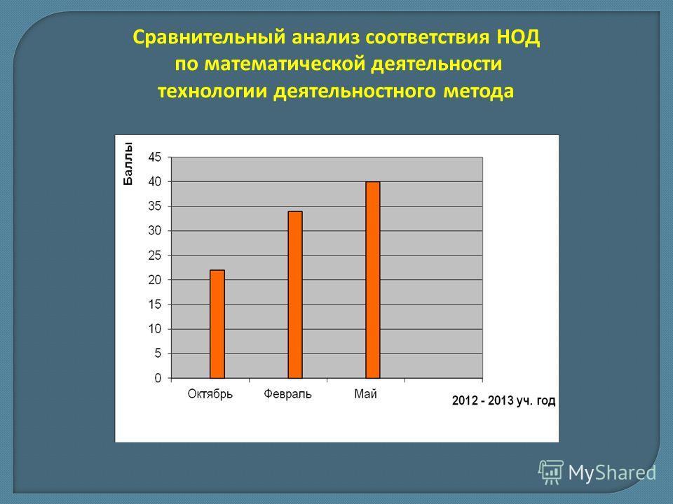 Сравнительный анализ соответствия НОД по математической деятельности технологии деятельностного метода