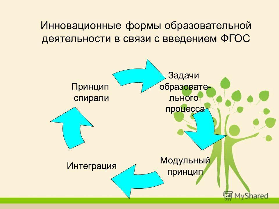 Инновационные формы образовательной деятельности в связи с введением ФГОС Задачи образовательного процесса Модульный принцип Интеграция Принцип спирали