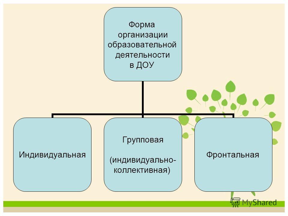 Форма организации образовательной деятельности в ДОУ Индивидуальная Групповая (индивидуально- коллективная) Фронтальная