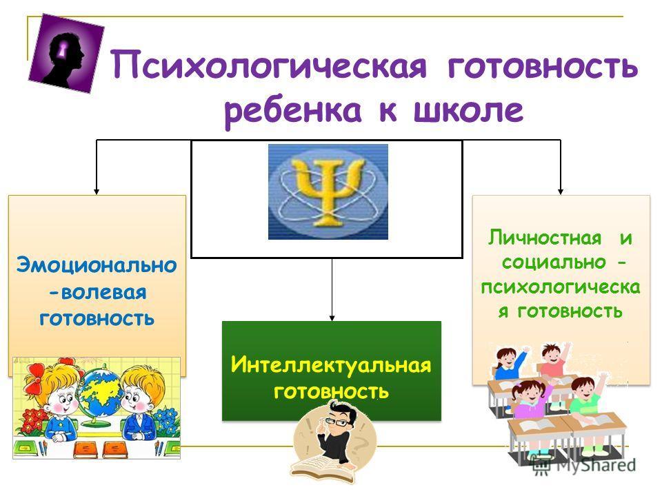 Психологическая готовность ребенка к школе Интеллектуальная готовность Интеллектуальная готовность Эмоционально -волевая готовность Эмоционально -волевая готовность Личностная и социально - психологическая готовность Личностная и социально - психолог