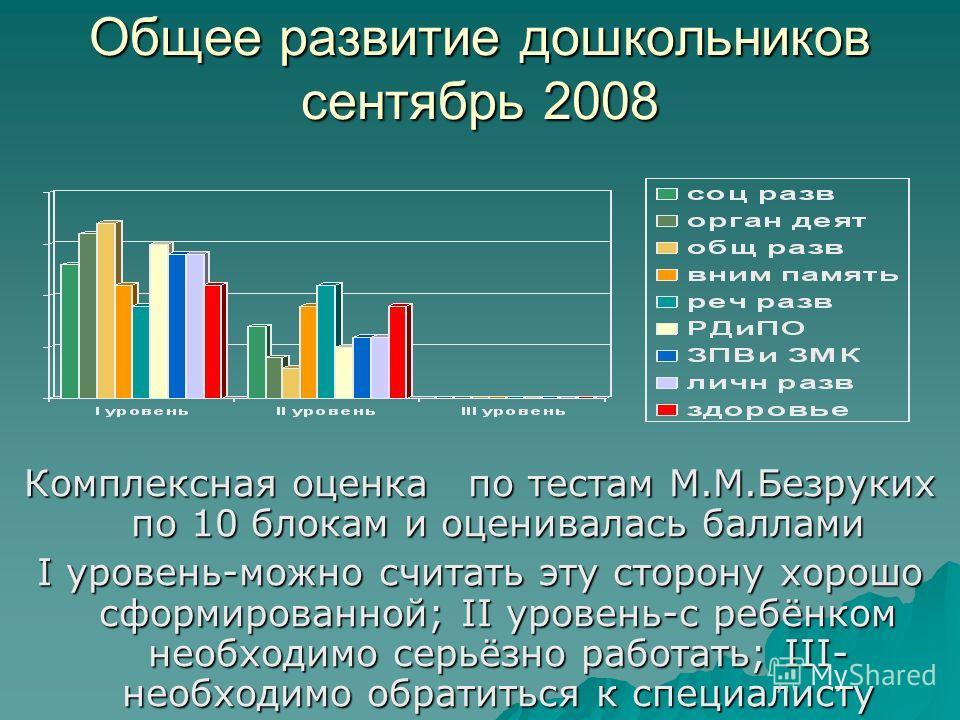 Общее развитие дошкольников сентябрь 2008 Комплексная оценка по тестам М.М.Безруких по 10 блокам и оценивалась баллами I уровень-можно считать эту сторону хорошо сформированной; II уровень-с ребёнком необходимо серьёзно работать; III- необходимо обра