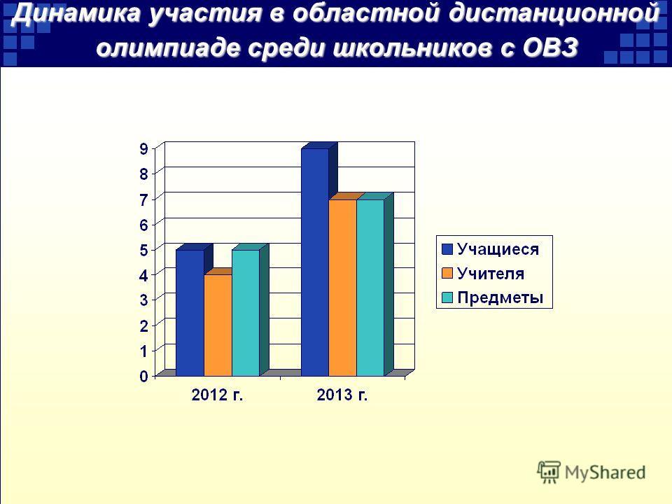 Динамика участия в областной дистанционной олимпиаде среди школьников с ОВЗ