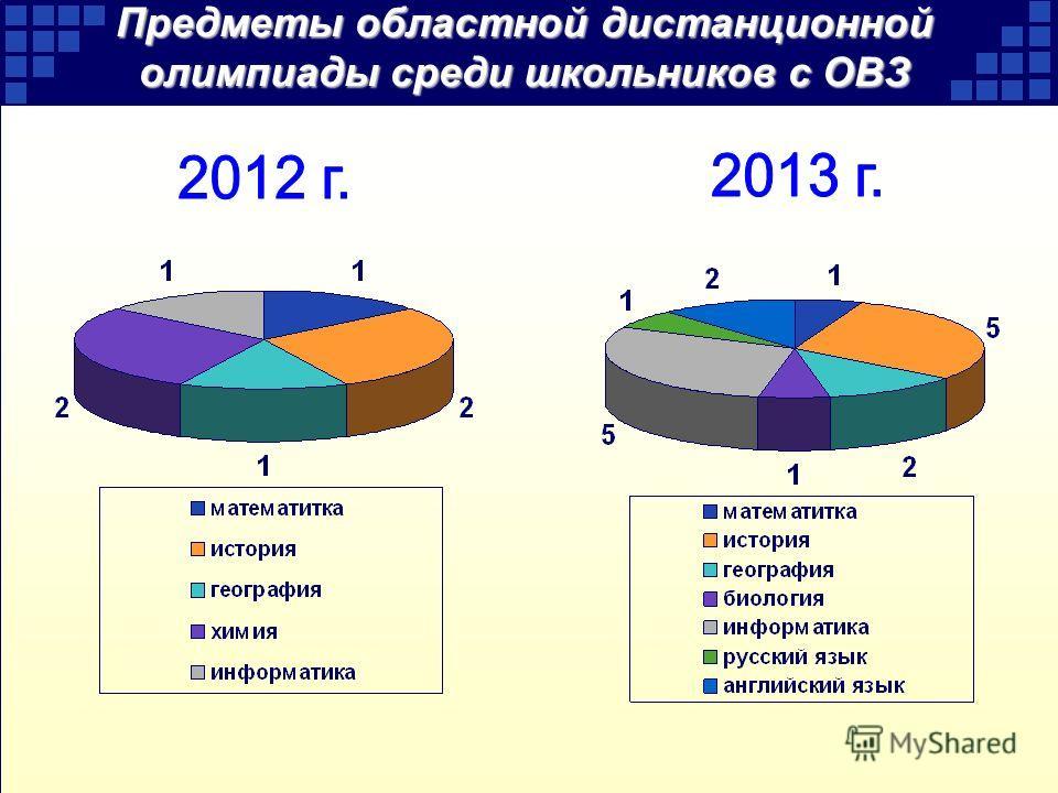 Предметы областной дистанционной олимпиады среди школьников с ОВЗ