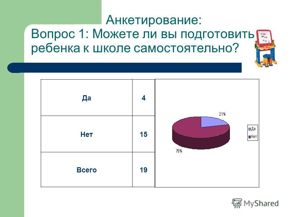 Анкетирование: Вопрос 1: Можете ли вы подготовить ребенка к школе самостоятельно? Да 4 Нет 15 Всего 19
