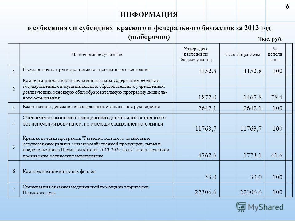 ИНФОРМАЦИЯ о субвенциях и субсидиях краевого и федерального бюджетов за 2013 год (выборочно) 8 Тыс. руб. Наименование субвенции Утверждено расходов по бюджету на год кассовые расходы % исполнения 1 Государственная регистрация актов гражданского состо