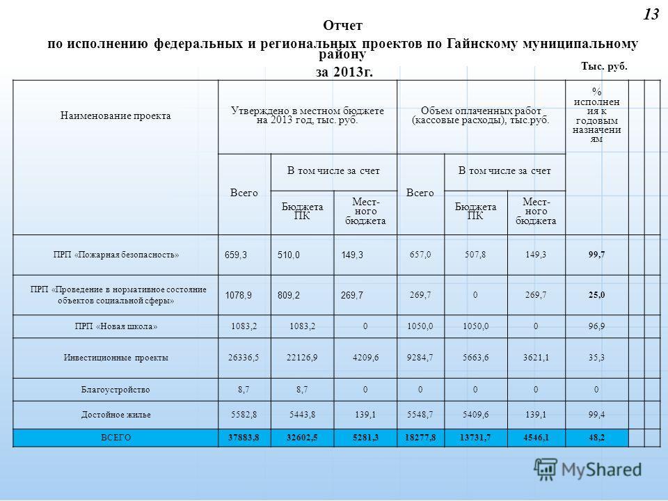 13 Отчет по исполнению федеральных и региональных проектов по Гайнскому муниципальному району за 2013 г. Наименование проекта Утверждено в местном бюджете на 2013 год, тыс. руб. Объем оплаченных работ (кассовые расходы), тыс.руб. % исполнен ия к годо