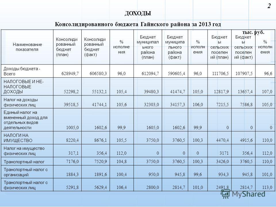ДОХОДЫ Консолидированного бюджета Гайнского района за 2013 год 2 тыс. руб. Наименование показателя Консолиди рованный бюджет (план) Консолиди рованный бюджет (факт) % исполнения Бюджет муниципального района (план) Бюджет муниципального района (факт)