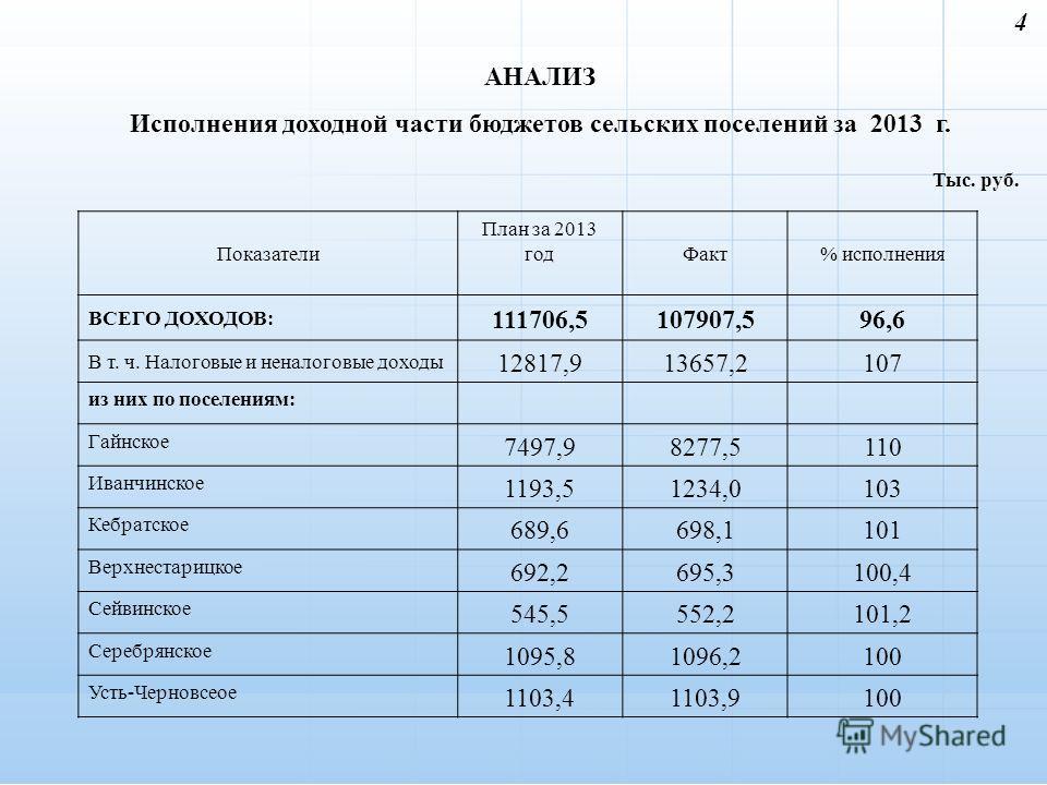 4 Показатели План за 2013 год Факт% исполнения ВСЕГО ДОХОДОВ: 111706,5107907,596,6 В т. ч. Налоговые и неналоговые доходы 12817,913657,2107 из них по поселениям: Гайнское 7497,98277,5110 Иванчинское 1193,51234,0103 Кебратское 689,6698,1101 Верхнестар