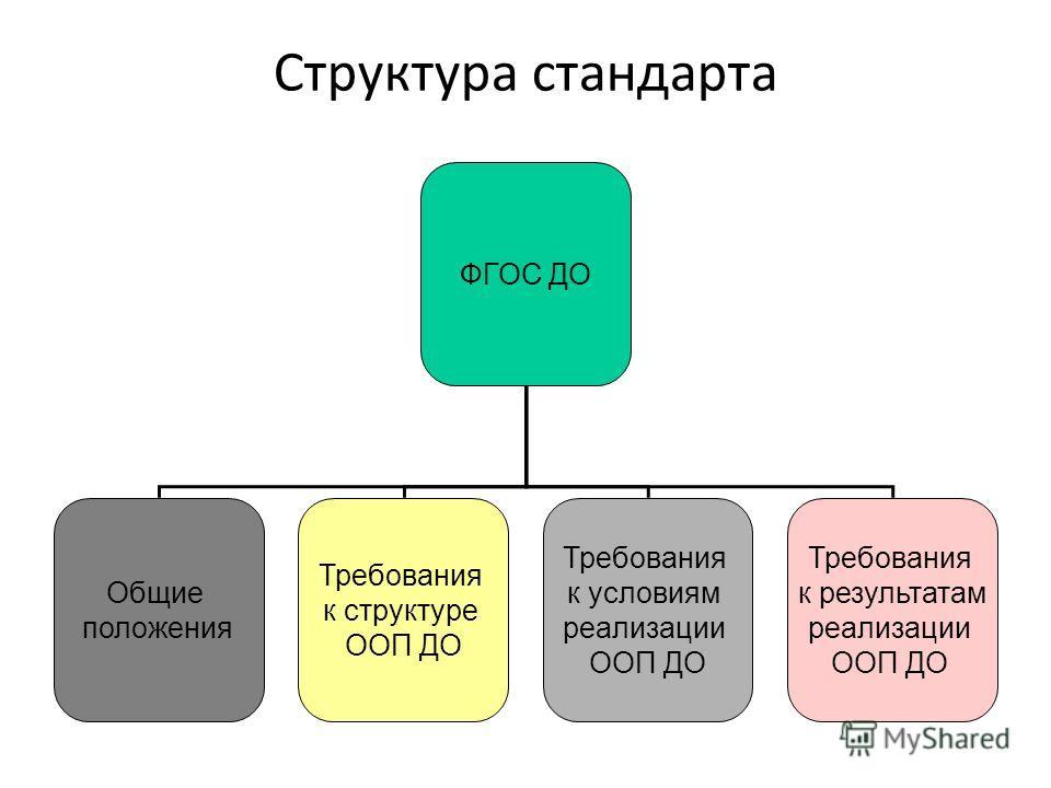 Структура стандарта ФГОС ДО Общие положения Требования к структуре ООП ДО Требования к условиям реализации ООП ДО Требования к результатам реализации ООП ДО