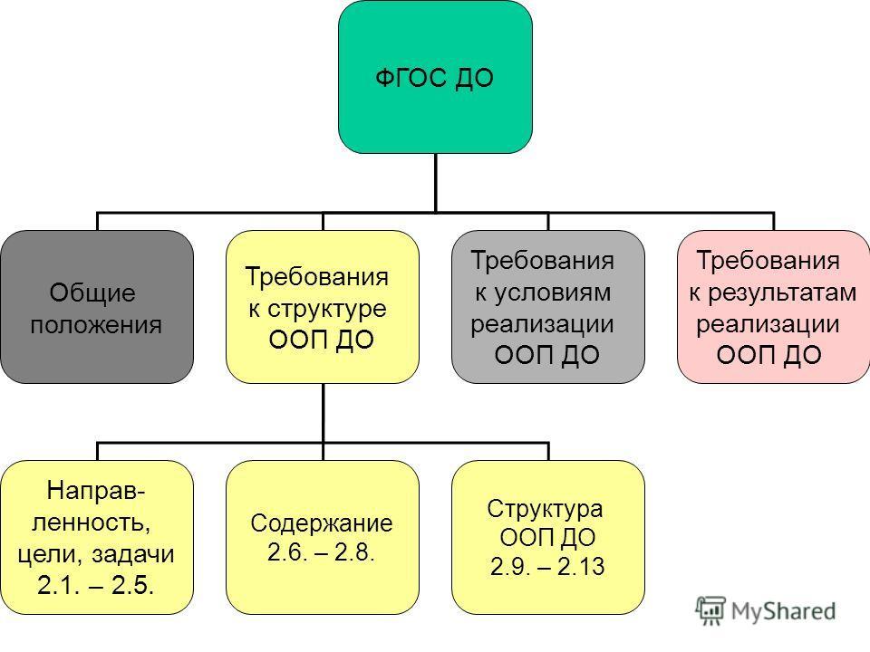 ФГОС ДО Общие положения Требования к структуре ООП ДО Требования к условиям реализации ООП ДО Требования к результатам реализации ООП ДО Направ- ленность, цели, задачи 2.1. – 2.5. Содержание 2.6. – 2.8. Структура ООП ДО 2.9. – 2.13