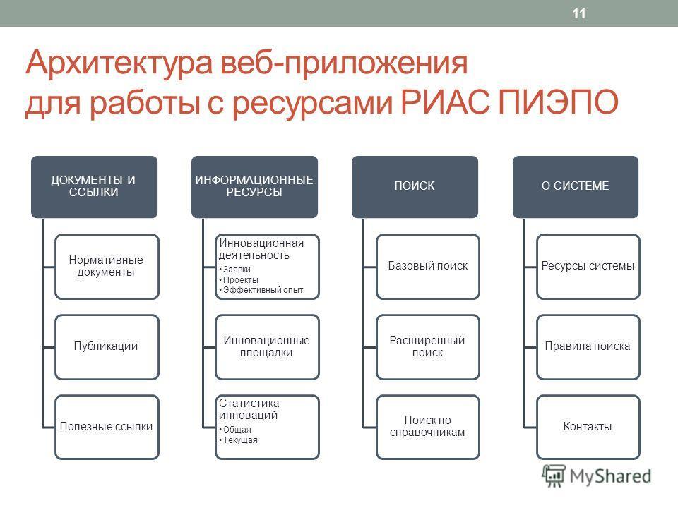 Архитектура веб-приложения для работы с ресурсами РИАС ПИЭПО 11