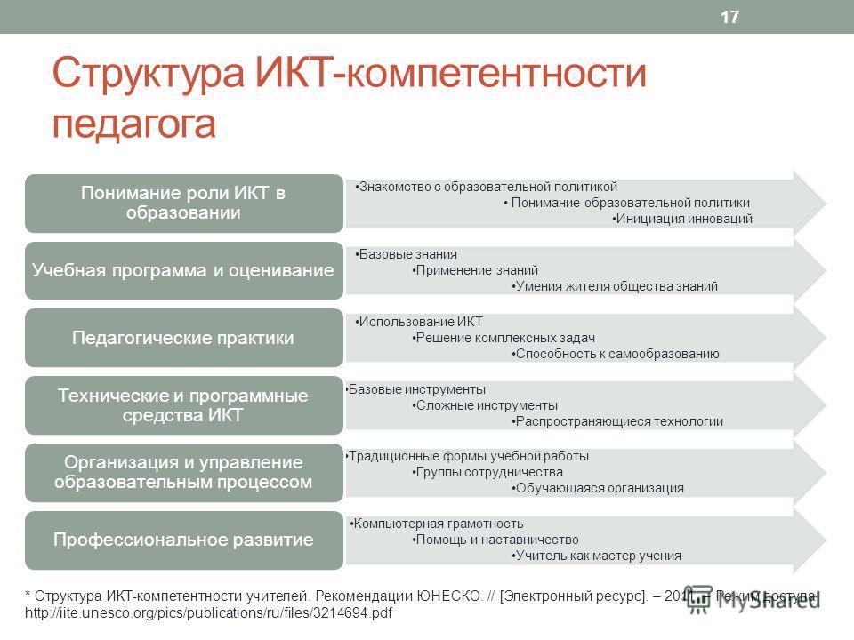 Структура ИКТ-компетентности педагога * Структура ИКТ-компетентности учителей. Рекомендации ЮНЕСКО. // [Электронный ресурс]. – 2011. – Режим доступа: http://iite.unesco.org/pics/publications/ru/files/3214694. pdf 17