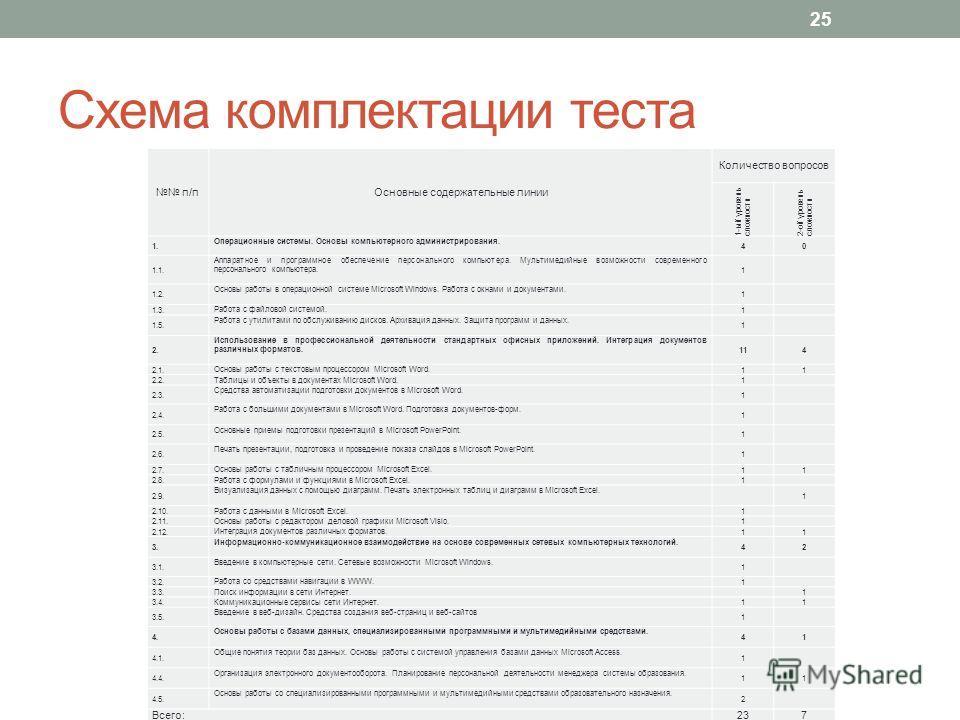 Схема комплектации теста п/п Основные содержательные линии Количество вопросов 1-ый уровень сложности 2-ой уровень сложности 1. Операционные системы. Основы компьютерного администрирования. 40 1.1. Аппаратное и программное обеспечение персонального к