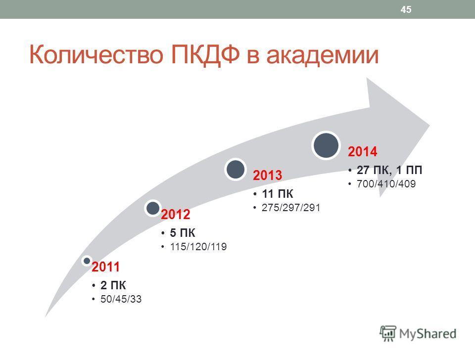 Количество ПКДФ в академии 45