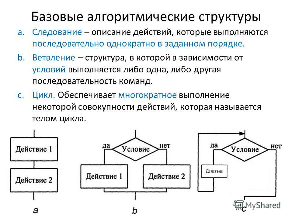 Базовые алгоритмические структуры a.Следование – описание действий, которые выполняются последовательно однократно в заданном порядке. b.Ветвление – структура, в которой в зависимости от условий выполняется либо одна, либо другая последовательность к