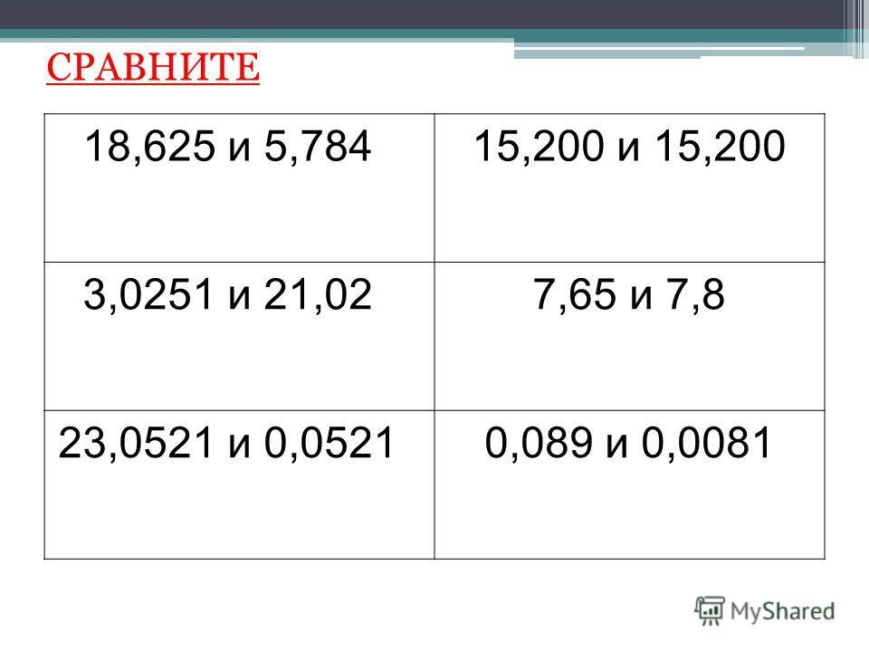 18,625 и 5,784 15,200 и 15,200 3,0251 и 21,02 7,65 и 7,8 23,0521 и 0,0521 0,089 и 0,0081 СРАВНИТЕ