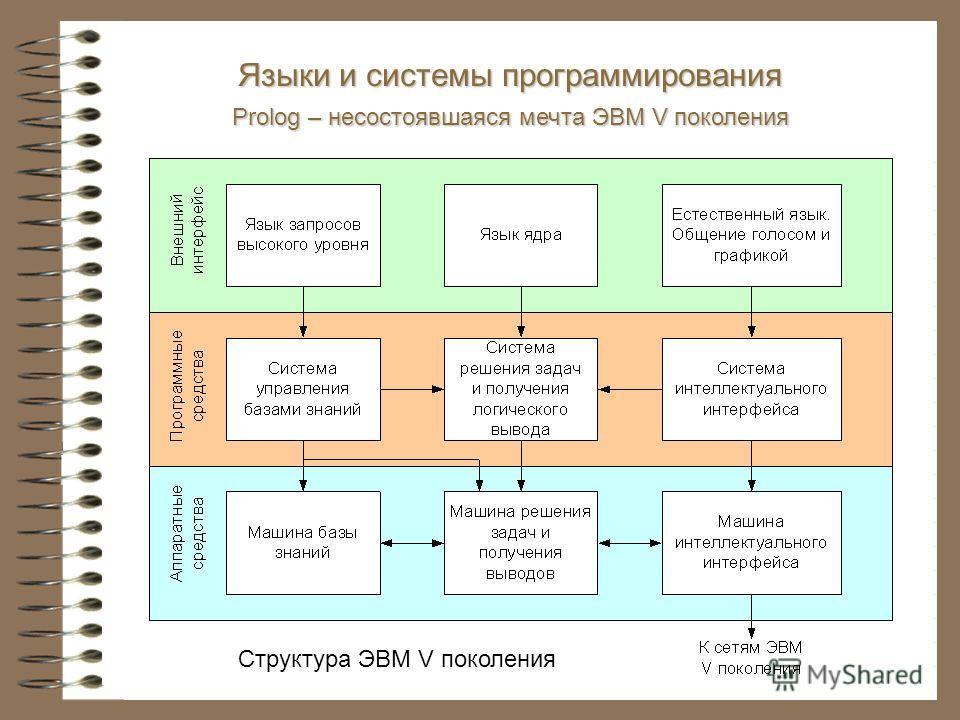 Структура ЭВМ V поколения Языки и системы программирования Prolog – несостоявшаяся мечта ЭВМ V поколения